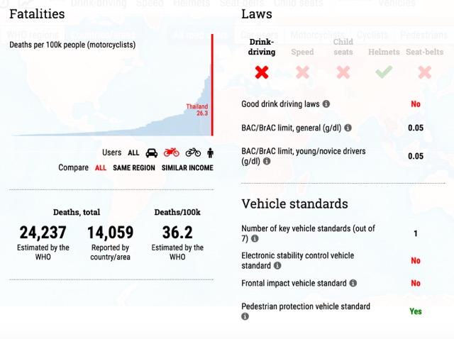 Unfälle in Thailand, Auswertung der WHO 2105